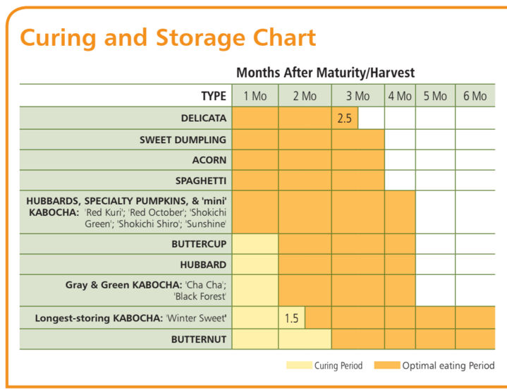 Curing and Storage Chart